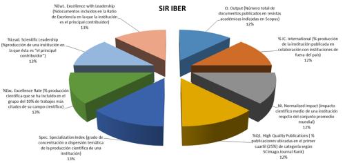 Figura 4. Criterios empleados en el SIR IBE ranking para evaluar a las universidades de Iberoamérica.